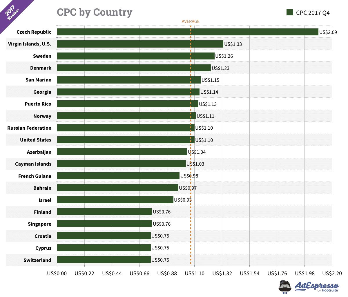 facebook average cost per click 2017